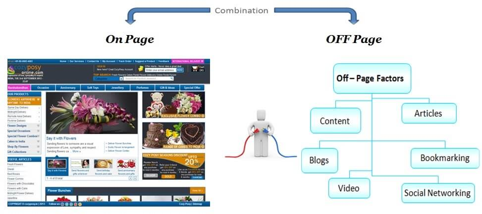 On-page Vs Off page SEO